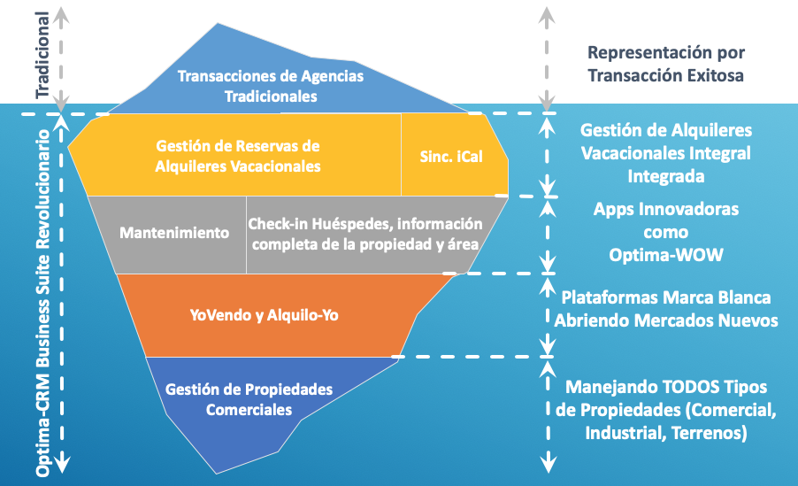 Optima-CRM Full Spectrum-ES